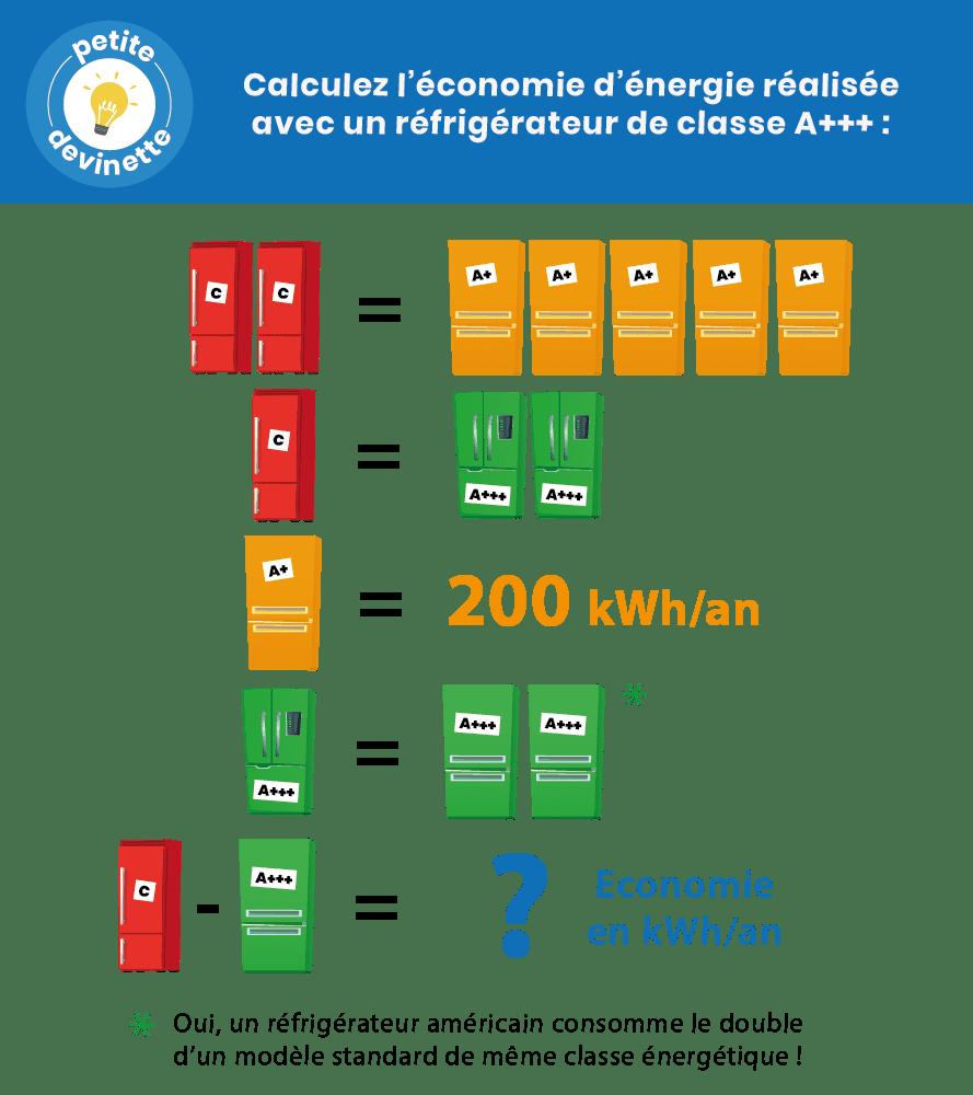Devinette: appareils moins énergivore