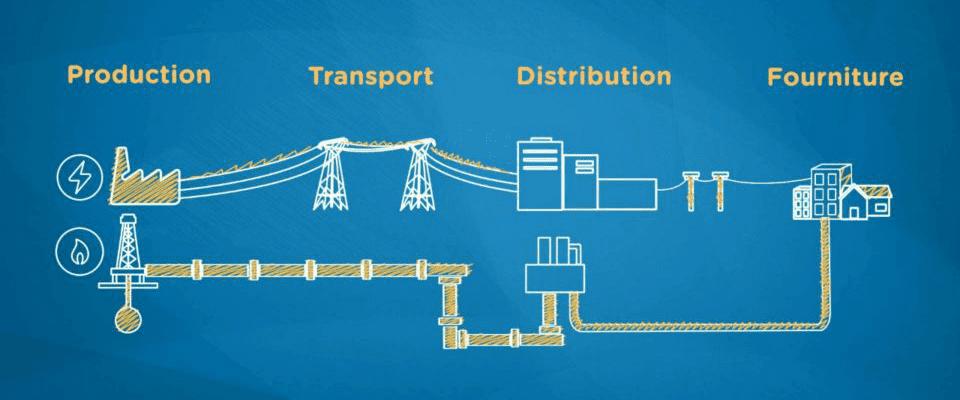 acteurs du secteur de l'électricité et du gaz