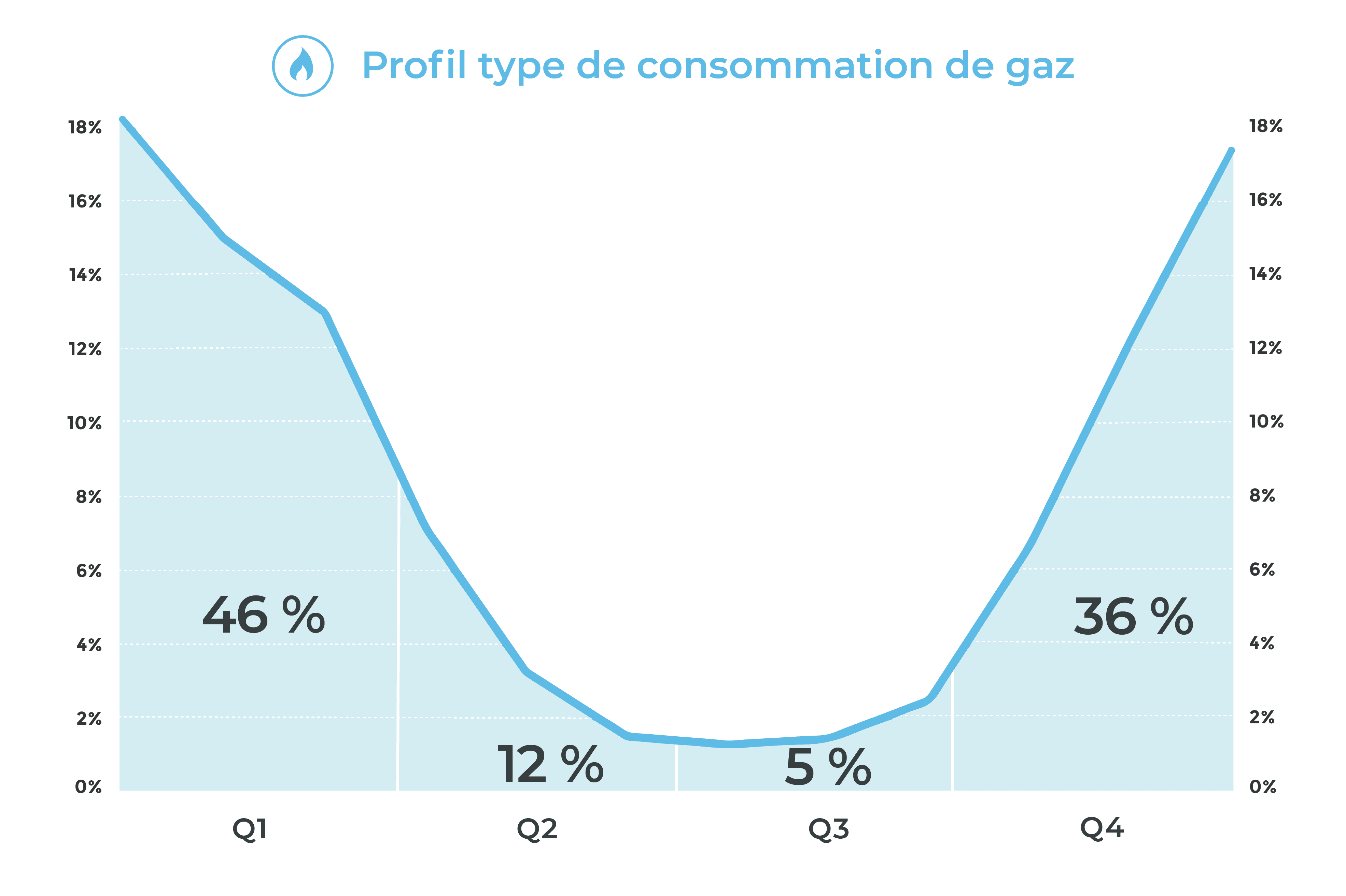 graphique de profil type de consommation de gaz