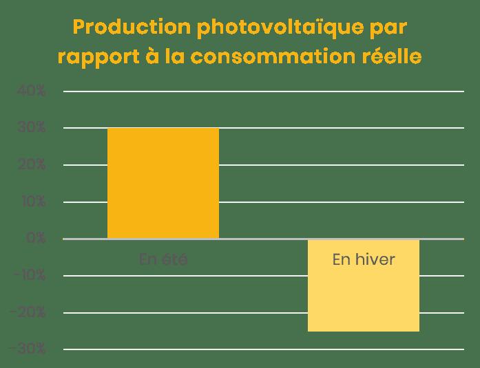 production d'électricité en été et en hiver par rapport à la consommation