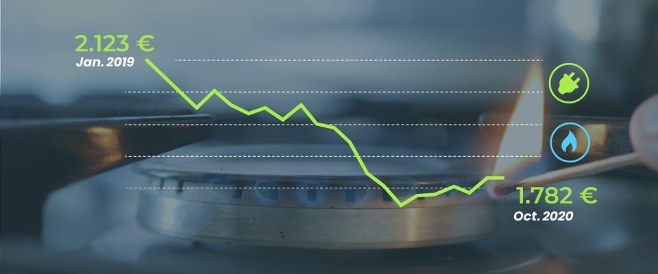 évolution des prix de l'énergie
