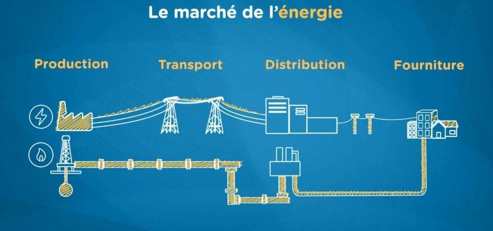 acteurs du marché de l'énergie