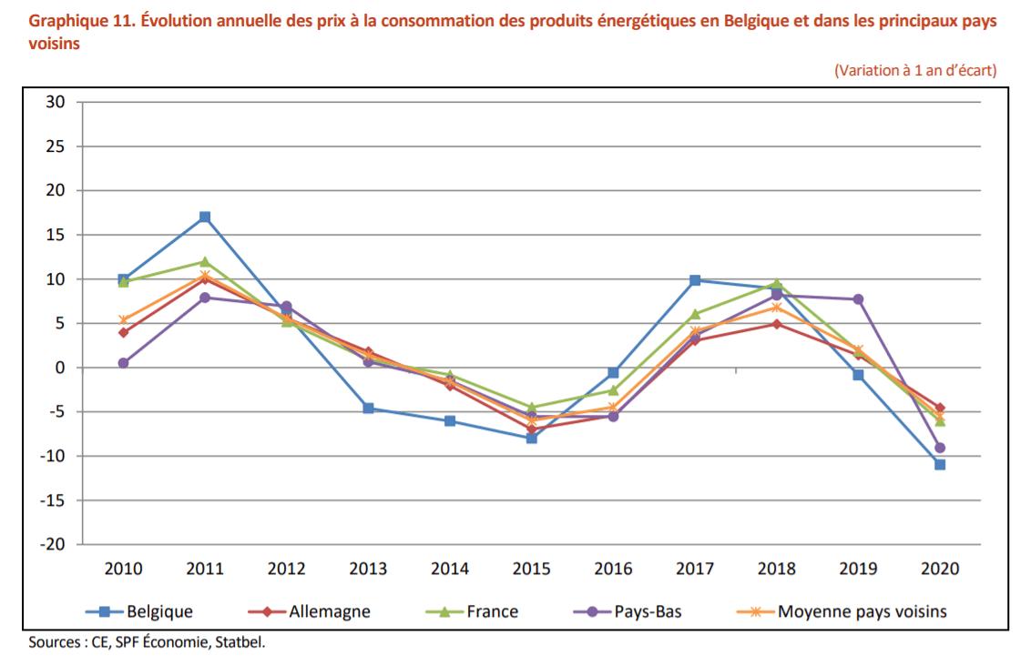 Evolution de l'inflation des prix de l'énergie en Belgique vs pays voisins (2020)