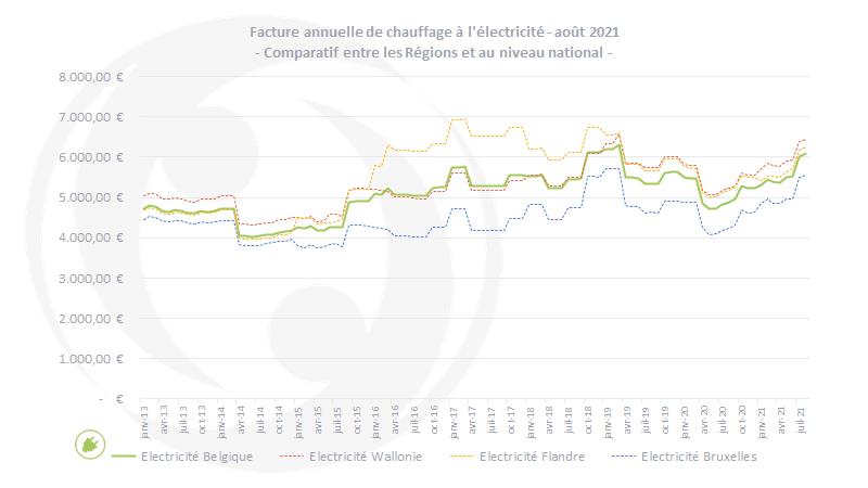 facture-annuelle-chauffage-elec-comparatif-region-aout2021