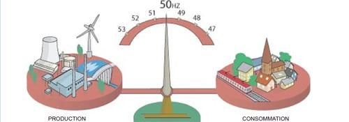 equilibre production et consommation d'électricité