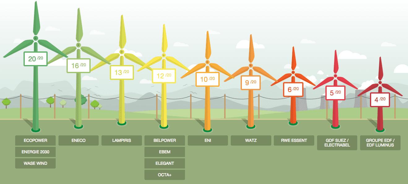 Classement Greenpeace 2014 - Cotes obtenues par les fournisseurs
