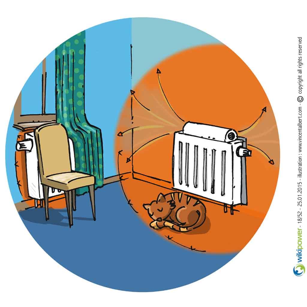 Conseil en nergie n 18 d gagez l 39 espace autour de vos radiateurs wikipower - Radiateur econome en energie ...