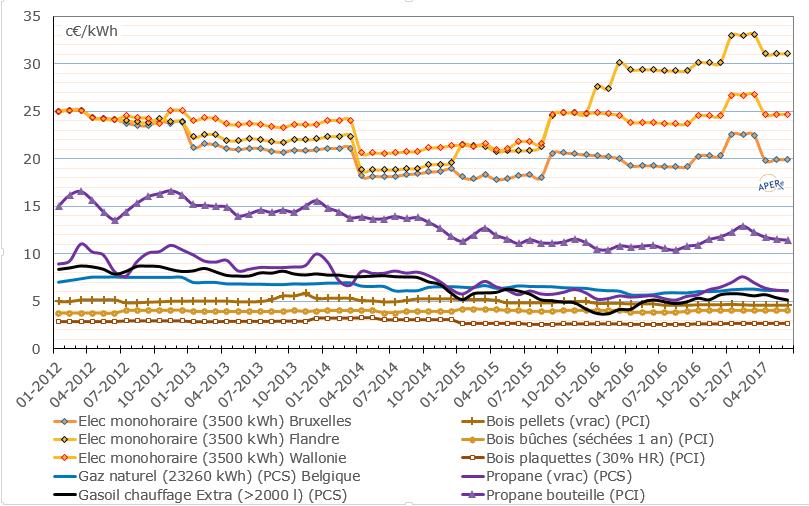 L'évolution du prix du pellet de janvier 2012 à avril 2017