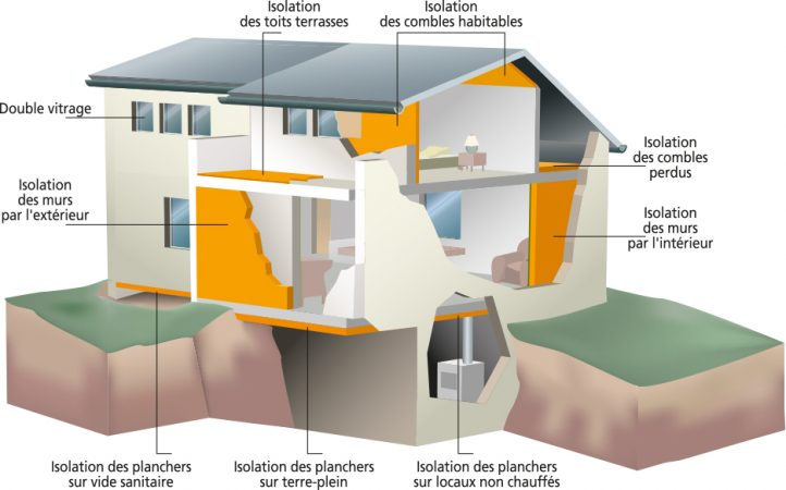 isolation thermique maison sols murs toiture chassis