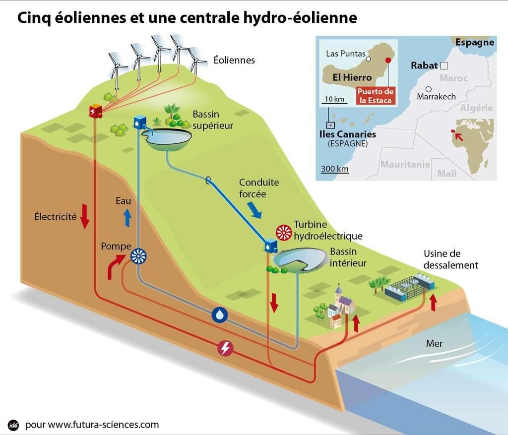 Schéma de fonctionnement du système énergétique de l'île Hierro