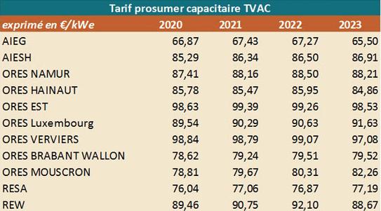 Tarif prosumer TVAC