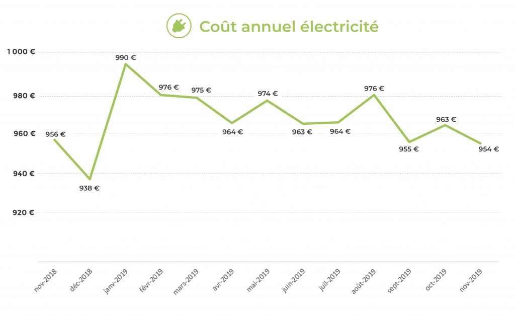 Facture annuelle de l'électricité