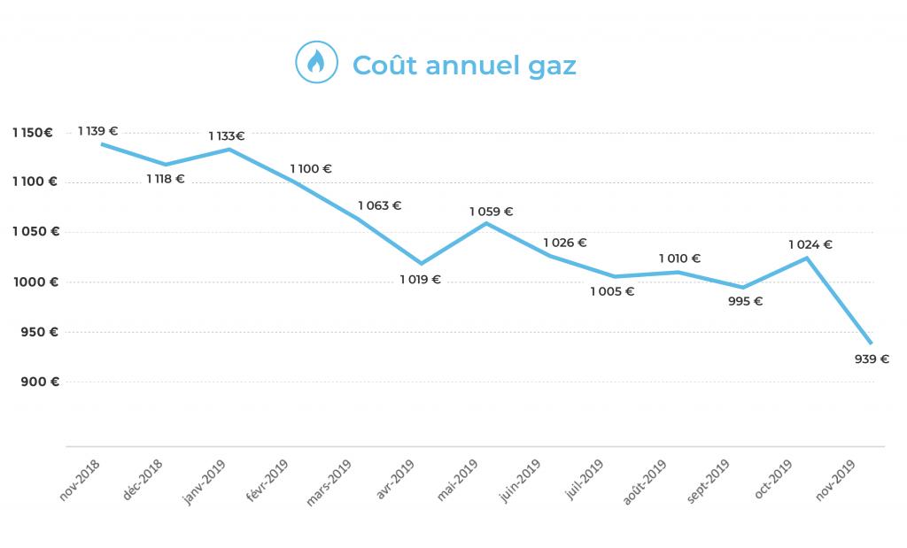 Facture annuelle de gaz