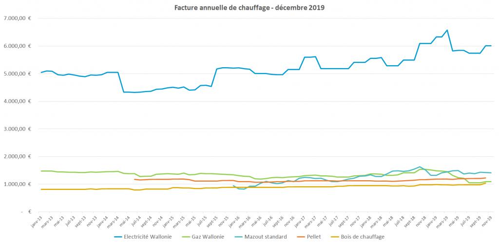 facture annuelle de chauffage - décembre 2019
