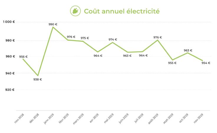évolution du coût annuel de l'électricité