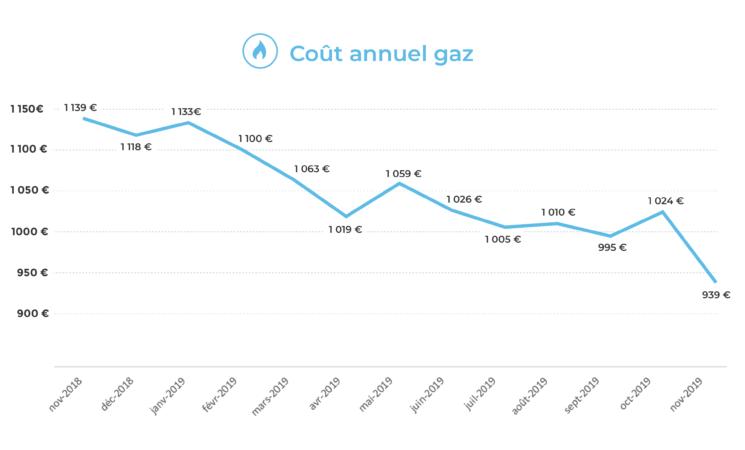 évolution du coût annuel du gaz