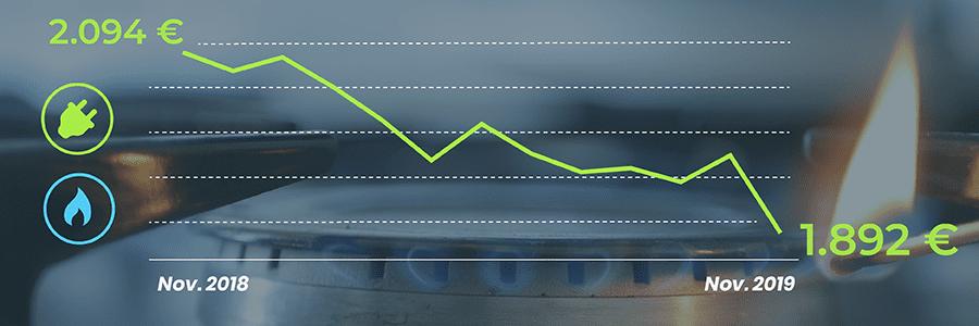 changer de contrat prix de l'énergie chute libre