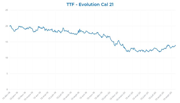 ICE Endex Dutch TTF Gas Base Load Futures – Cal 21