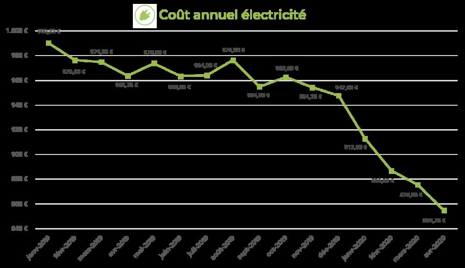 graphique cout annuel électricité