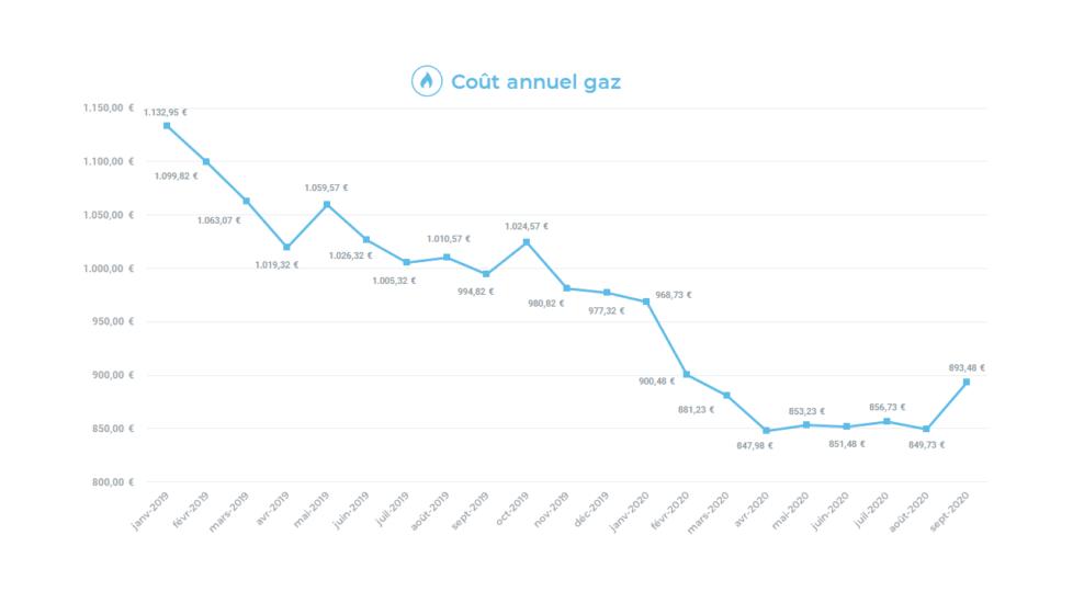 graphique cout annuel gaz
