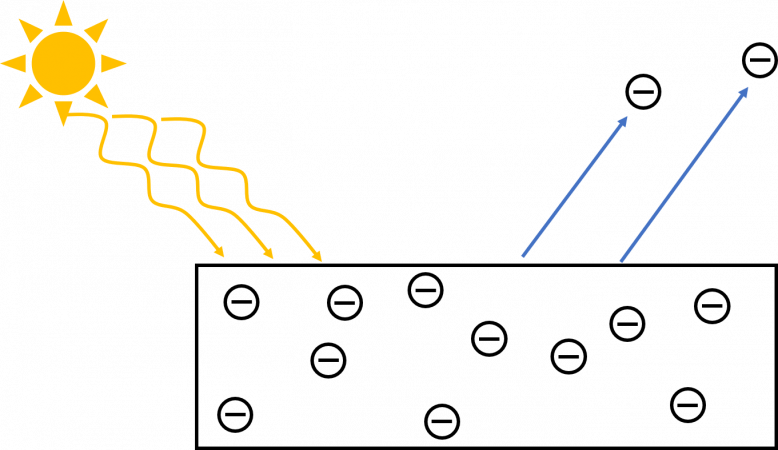 Foto-elektrische effect