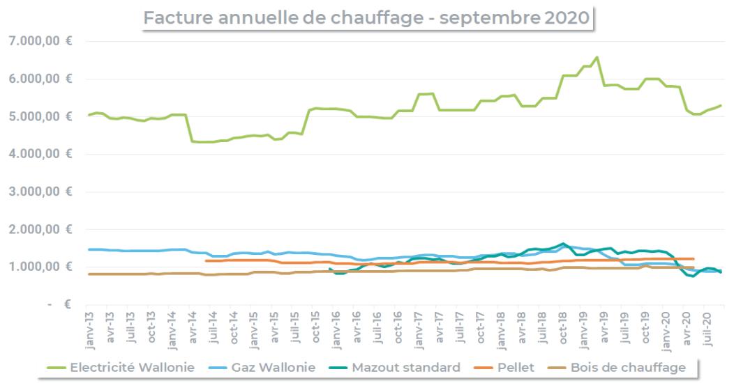 évolution du prix du chauffage en wallonie par énergie (septembre 2020)