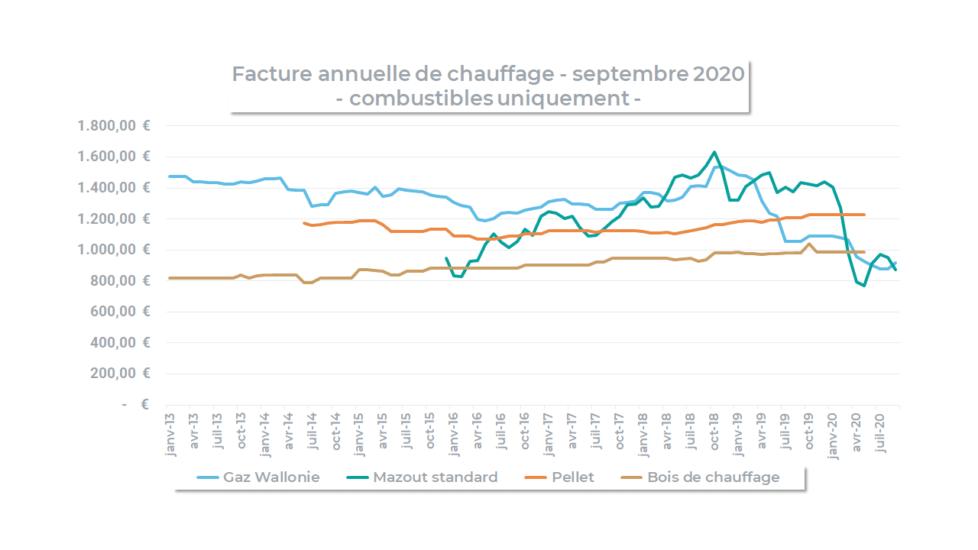 évolution du prix du chauffage en wallonie par combustible (septembre 2020)